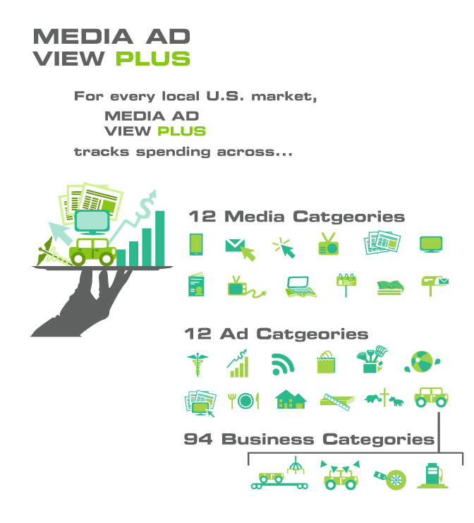 digital advertising market opportunities and forecast The growth potential of the mobile advertising market size by types of content format such as native social, search, display, video, and sms is presented in the graph below further mobile advertisers and content creators are projected to develop age-group specific content to target the mass mobile internet population.